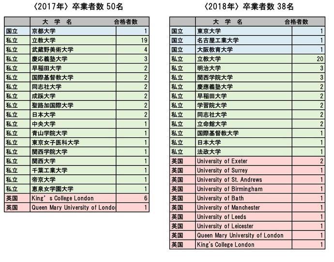 大学合格実績2017-2018